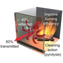 Thermoresistent self cleaning glass